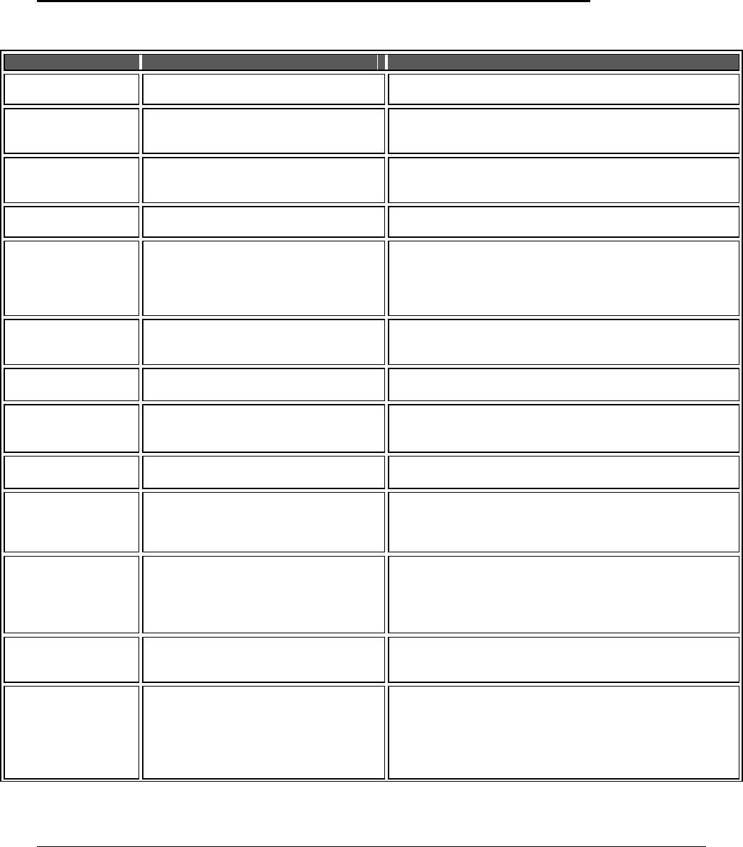 VeriFone VX 520 Merchant Manual Download - Error Messages